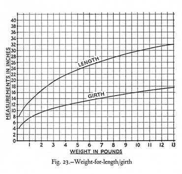 weight graph indicating ratio between length and girth of bass